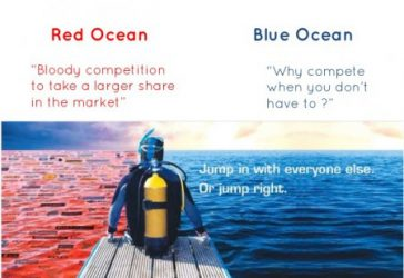 A estratégia do Oceano Azul na Comunicação