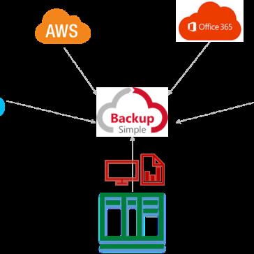 SoftwareONE apresenta o BackupSimple ao mercado brasileiro – Imagem