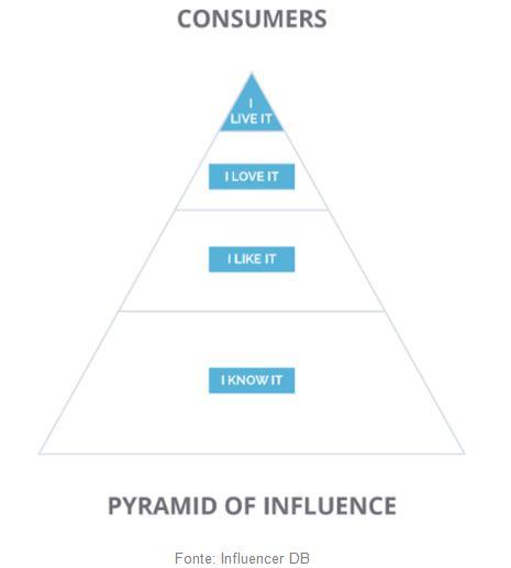 influenciadores-digitais-piramide-de-influencia