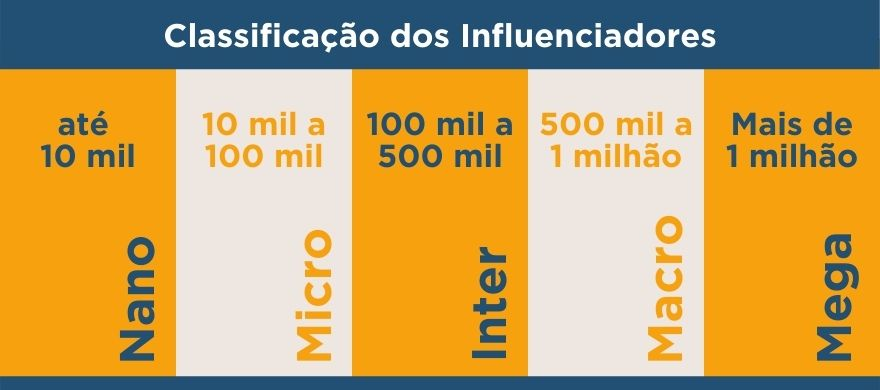 classificacao-influenciadores-digitais