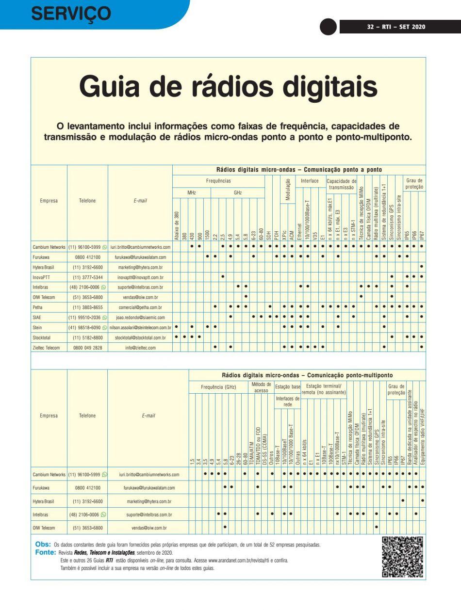 Guia de rádios digitais RTI