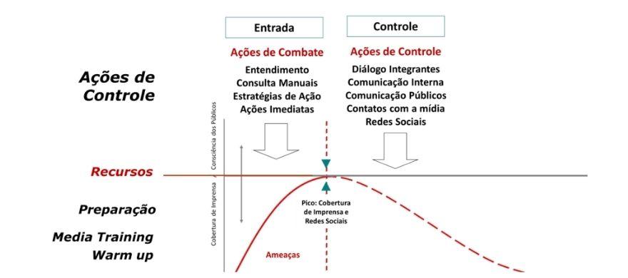 acoes-controle-crise
