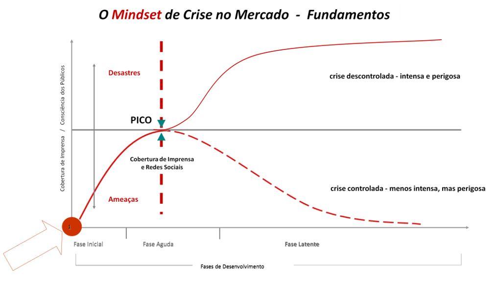 mindset-crise-redes-sociais