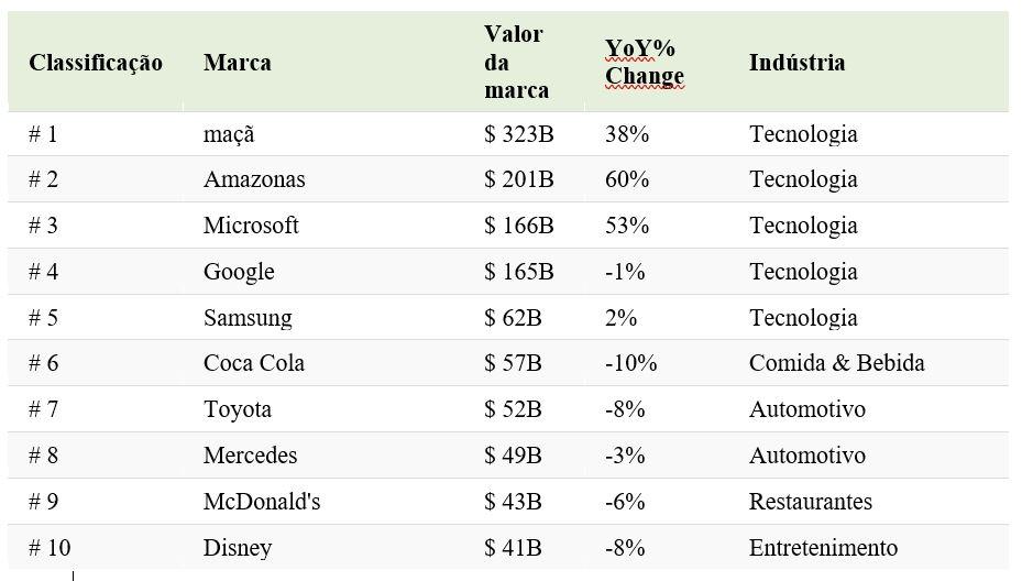 10-marcas-mais-valiosas-mundo