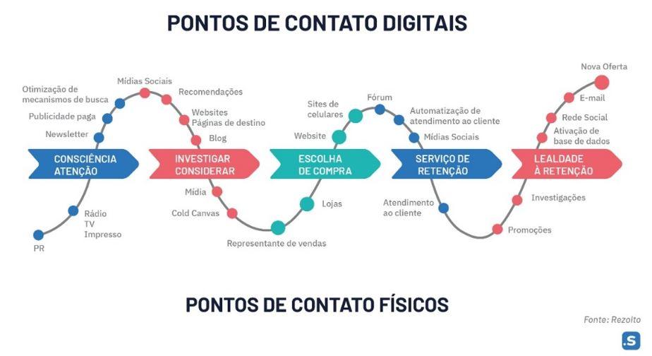 tendencias-mkt-digital-2021-vendas