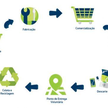 Maxprint Consumer incentiva a economia circular com o descarte correto e reciclagem de equipamentos eletrônicos